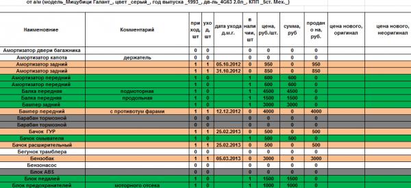 Учет запасных частей: проводки документация и бухгалтерский учет